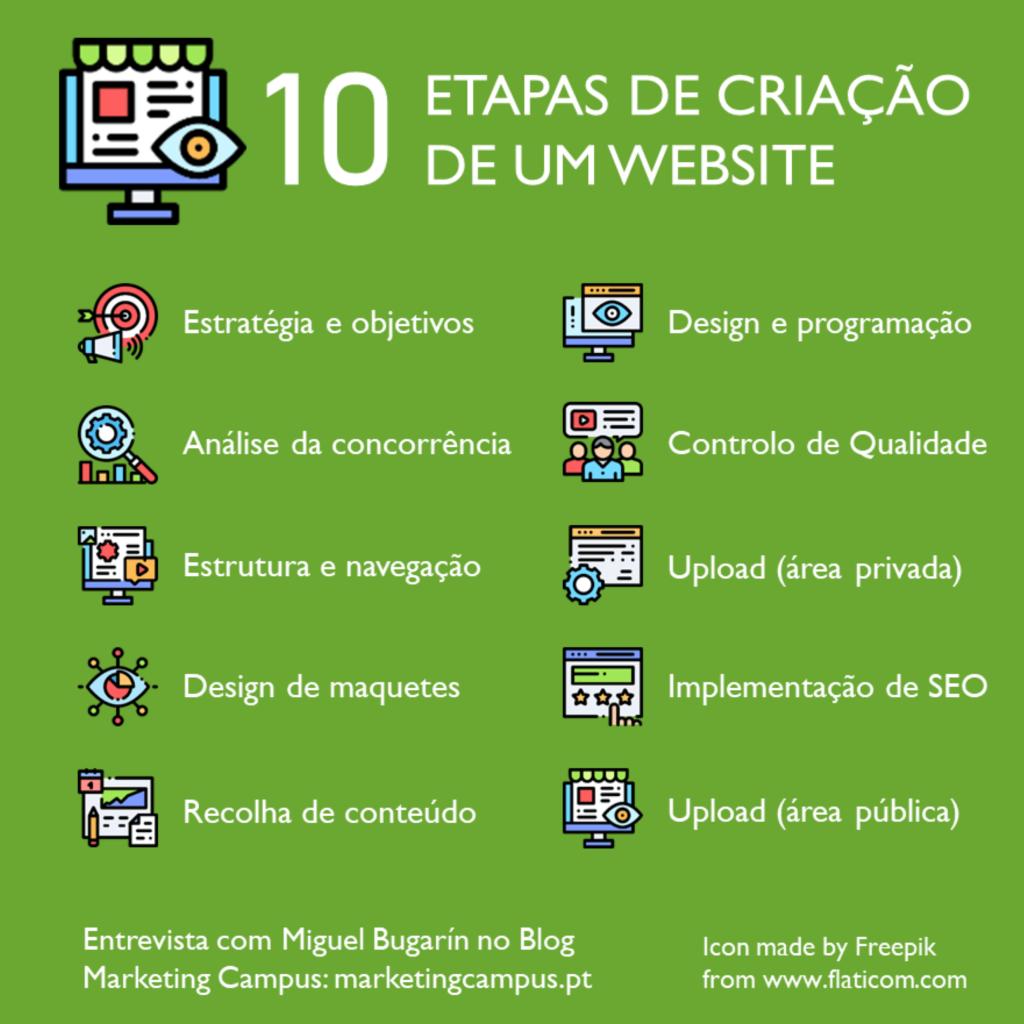 Etapas de criação de um website; construção de websites; programação; webdesign; Navegação no website.