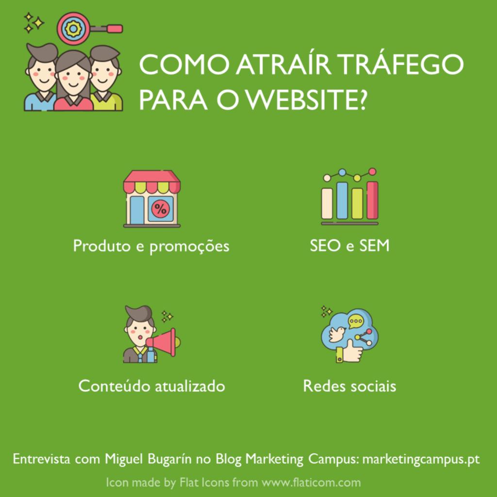 Atraír tráfego para o website; SEO; Redes sociais; Marketing de conteúdo.