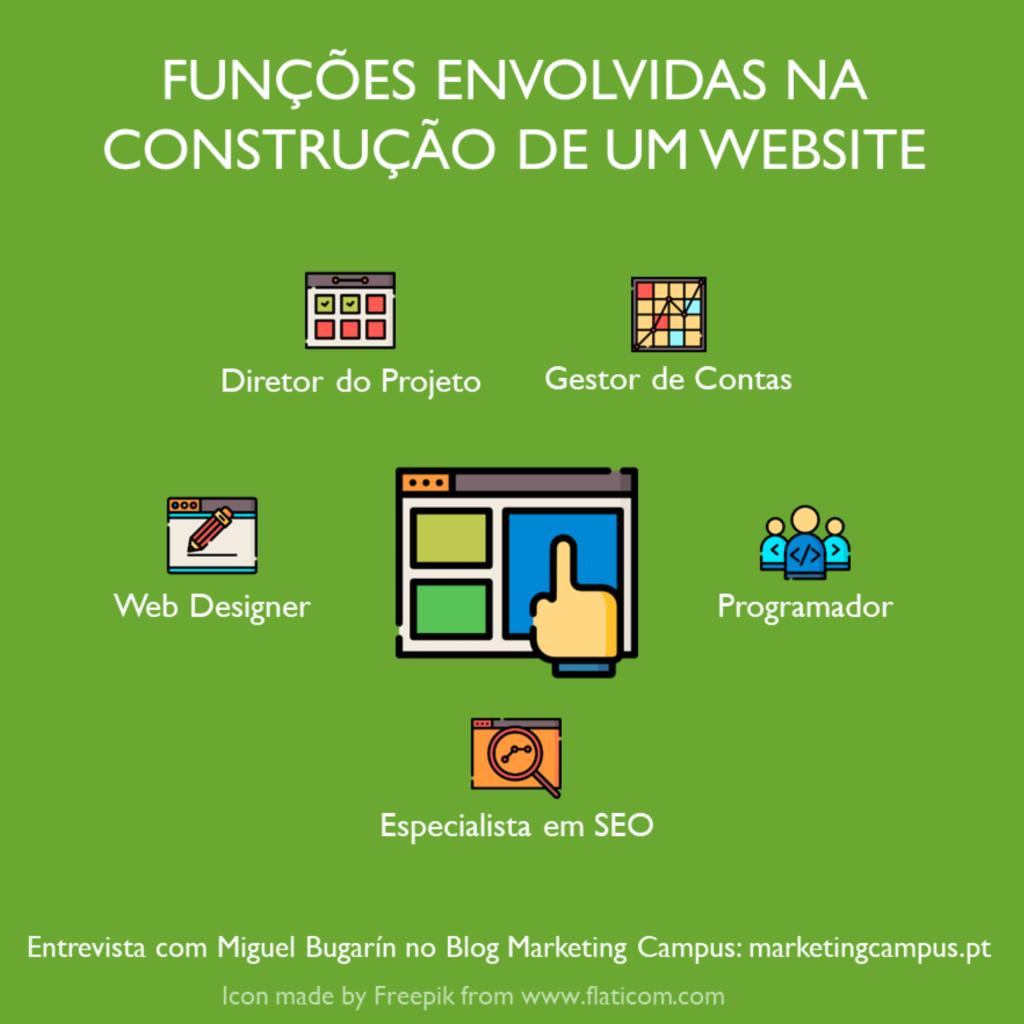 Construção de um website; profissionais envolvidos na construção de um website; agência digital.